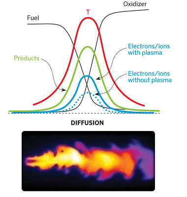 Plasma Theory and Simulation