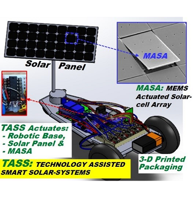 Smart Solar Systems